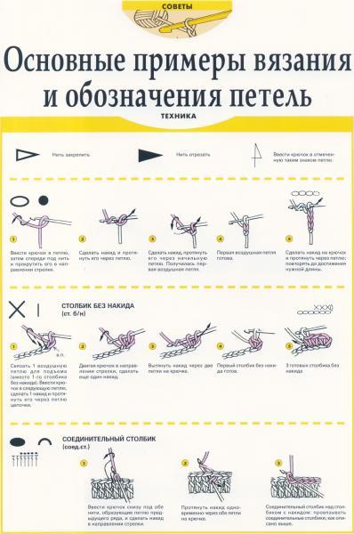 Усть-Кут.RU : Основные примеры вязания и обозначения петель