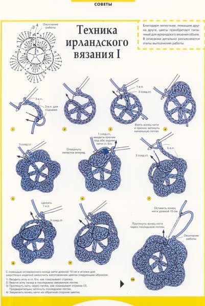 Усть-Кут.RU : Техника ирландского вязания 1